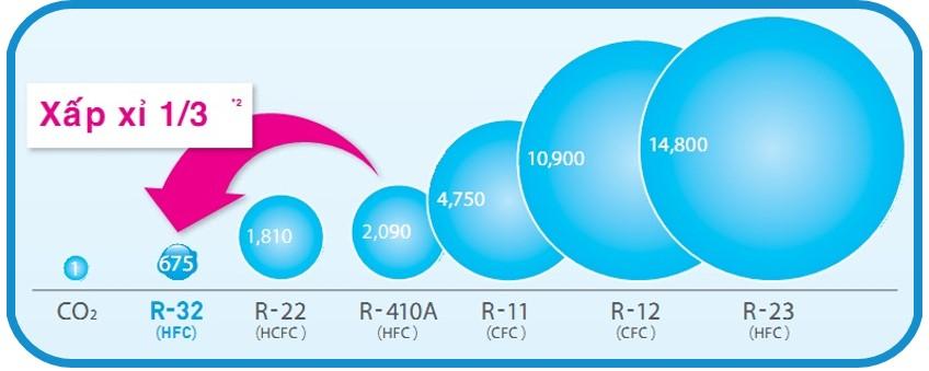 Điều hòa Beko 9000 BTU RSSC09AW - Gas R32