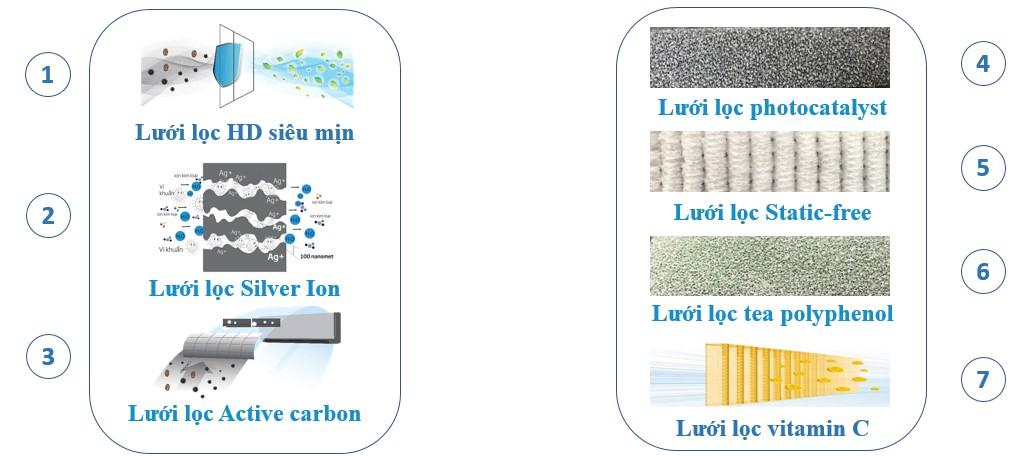 Điều hòa Beko Inverter 12000 BTU RSVC12VT - Smart filter